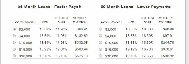 Avant loan rates and terms