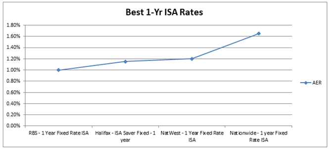 Best 1-Year ISA Rates and Chart - High Interest Rates