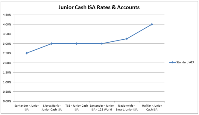 Junior Cash ISA Rates and Accounts