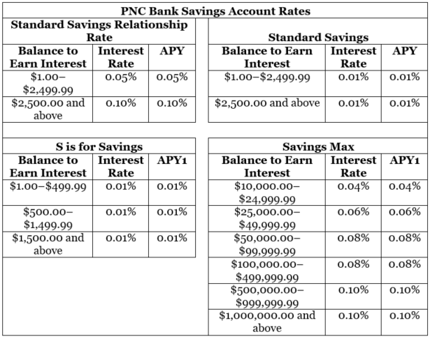 PNC Bank Review - Savings Rates