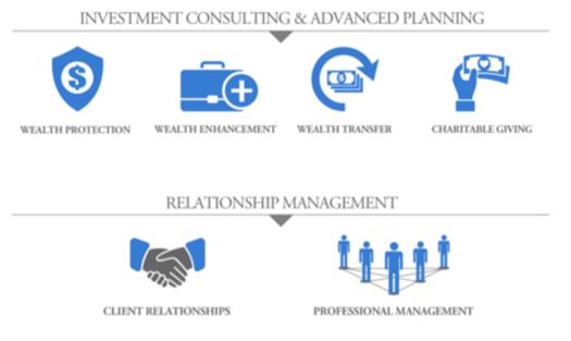 dallas wealth management