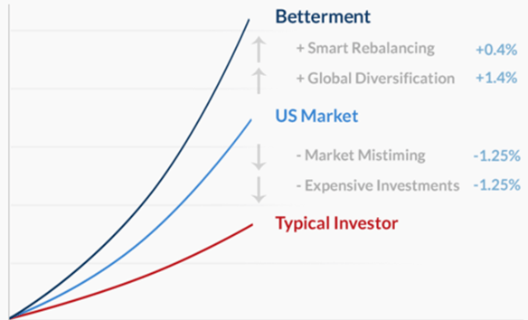 Betterment vs. Vanguard