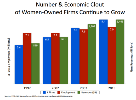 Chart - Best Small Business Grants and Loans for Women Starting a Business