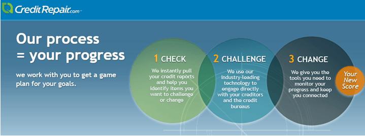 CreditRepair process - how it works
