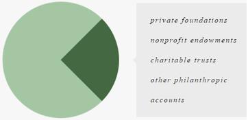 Ensemble Capital Management Philanthropic Chart-min