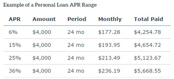 Personal Loan APR