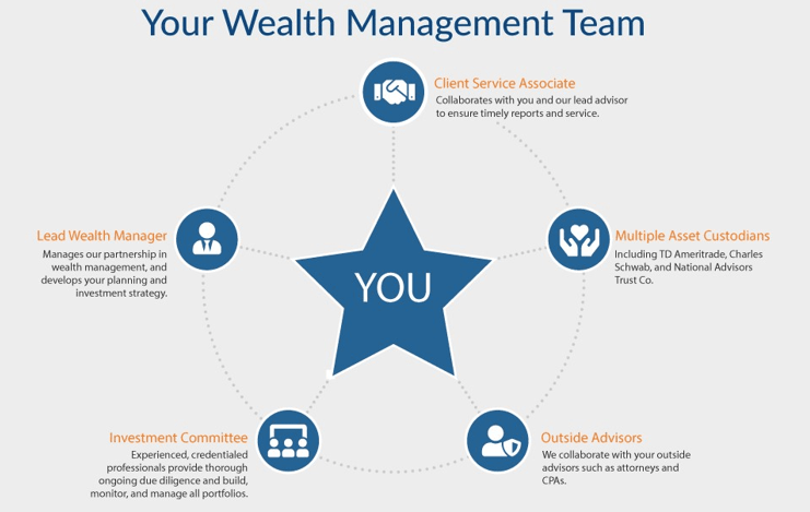 Phoenix, AZ Top Wealth Management Firms