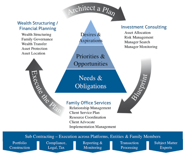 financial planners in north carolina