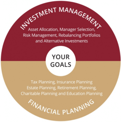 wealth management firm in atlanta