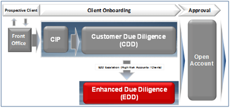 AML Enhanced Due Diligence Process Flow-min