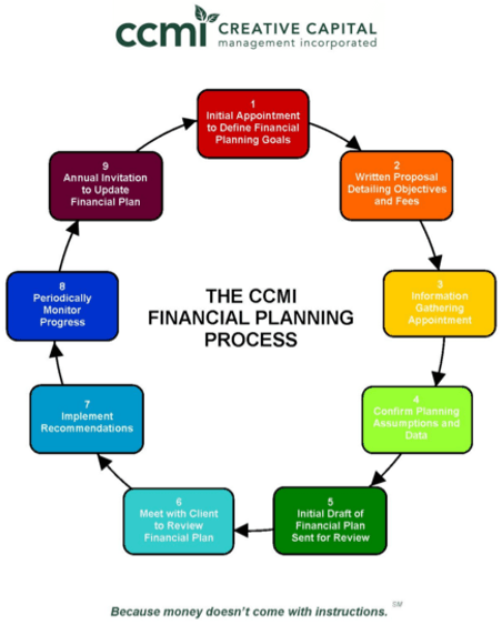 CCMI Financial Planning Process-min