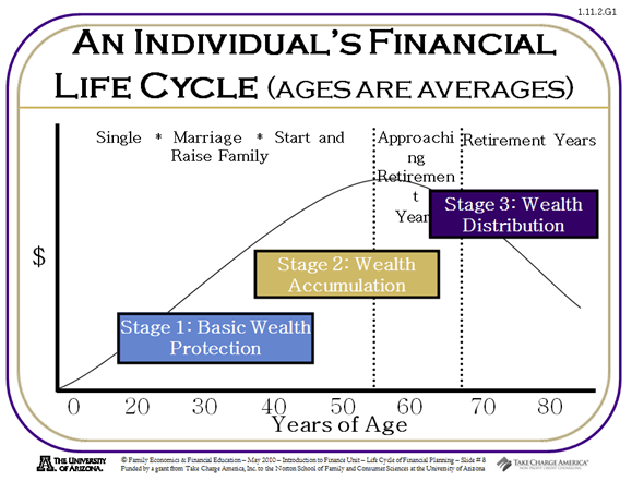 Financial Life Cycle-min