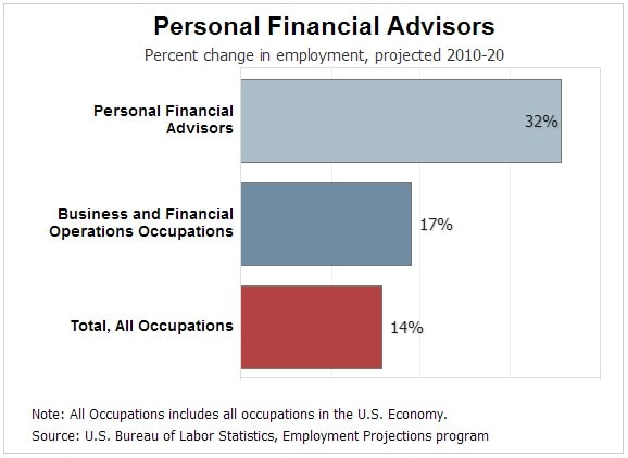 Personal Financial Advisors-min