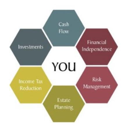 Laurel Wealth Planning LLC - minneapolis wealth management
