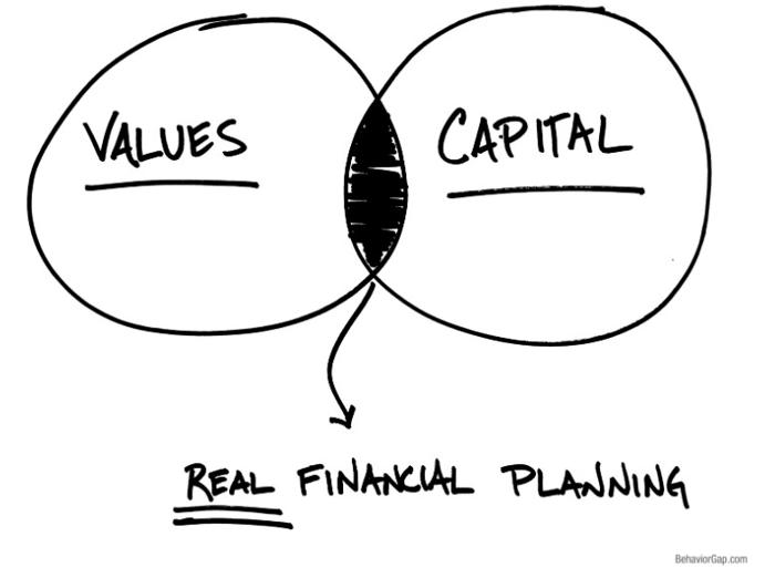 Financial Planners in Minneapolis