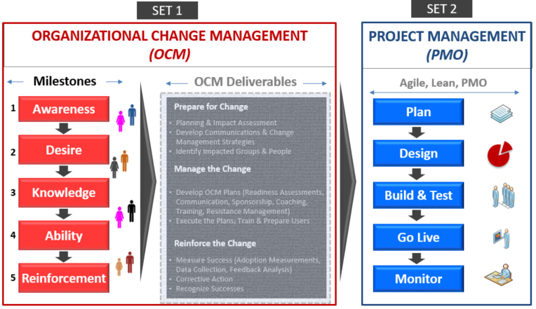 Ogbe Airiodion - Change Management & Project Management Frameworks