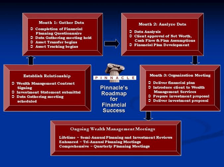 Pinnacle Wealth Management Process Stages-min