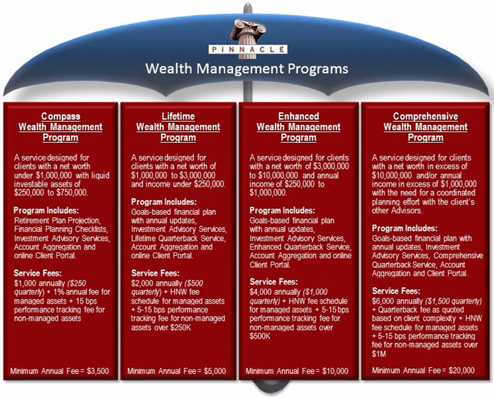 Pinnacle Wealth Planning Services 4 Wealth Management Programs-min