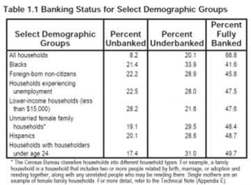 Banking Status for demographic groups
