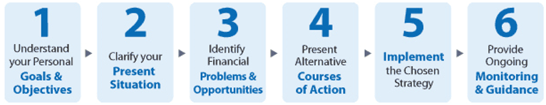 Vancouver Financial Planning Consultants Total Financial Planning Process-min