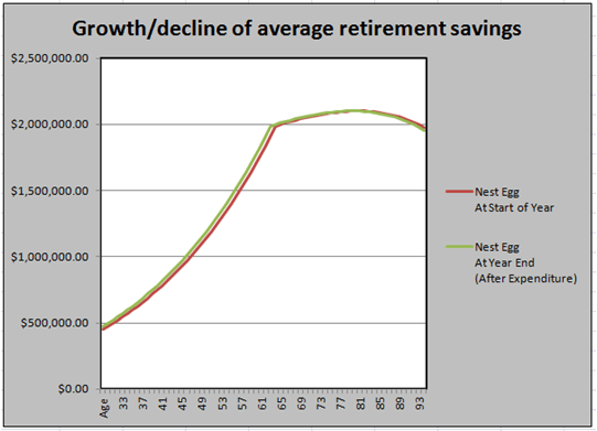 graph presenting growth or decline of average retirement savings