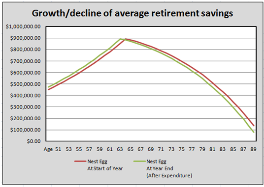 average retirement savings by age 40-min