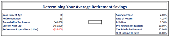 average retirement savings by age 60