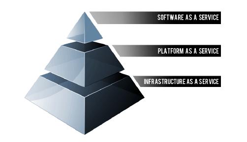 platform as a service examples-min