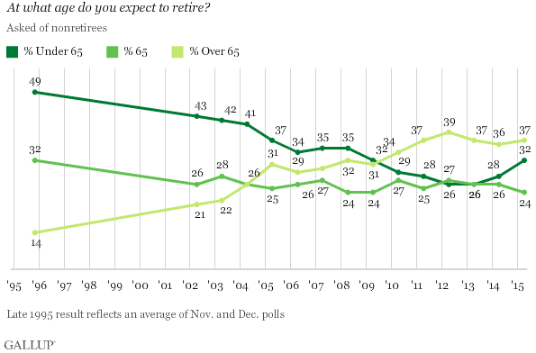 graph of average retirement savings by age 60