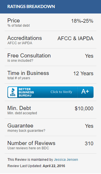 accredited debt relief ratings-min