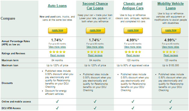 Dcu auto car loan calculator