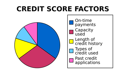 how to apply for a fha loan here are some credit score factors