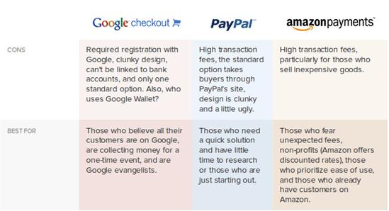 make an amazon payment-min
