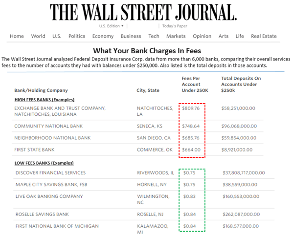 The Wall Street Journal fee analysis on banks