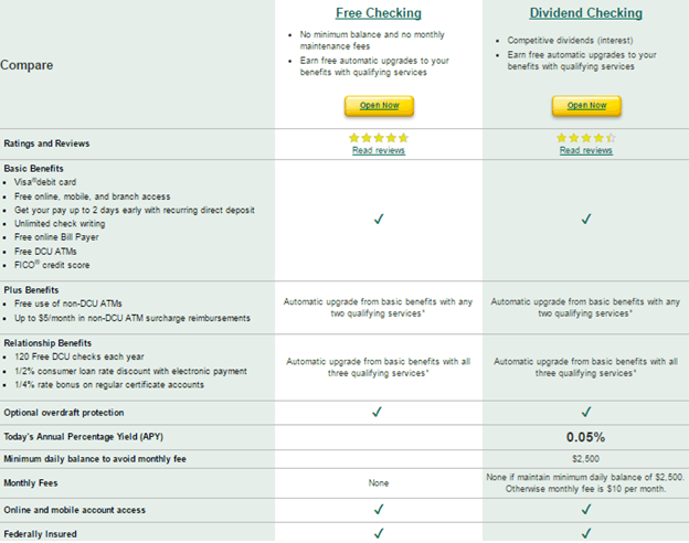 Dcu Auto Loan Calculator >> Dcu Reviews What Is Dcu Auto Loan Bank Mortgage