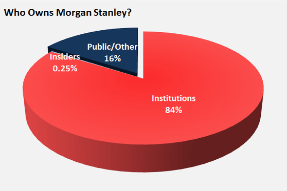 who owns morgan stanley