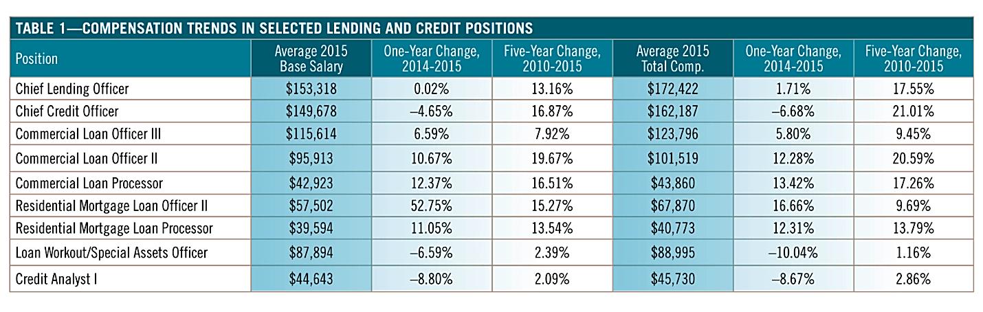 ABA 2015 Compensation Survey-min