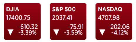 Markets - Brexit
