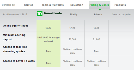 ameritrade promotions