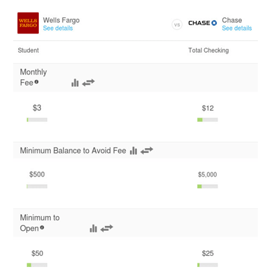 Wells Fargo vs  Chase – (2017) Compare Checking Accounts, Mortgages