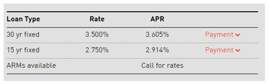 everbank mortgage review-min
