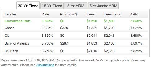 guarantee rate mortgage reviews