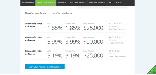 New Car Lending Rate