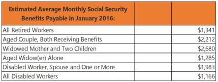 social security benefits payable