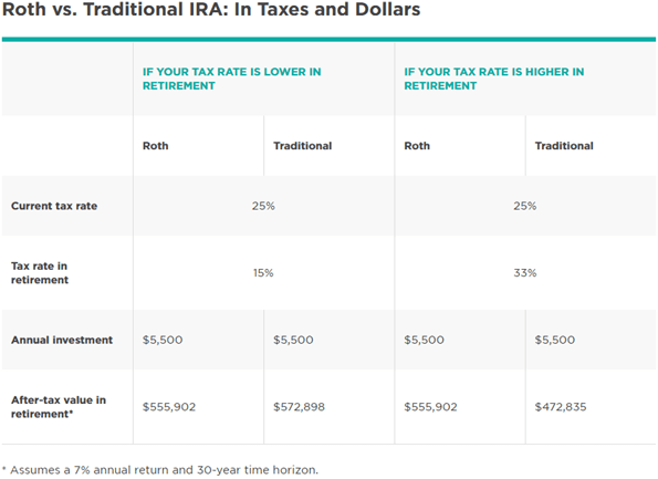 Retirement Income Planning IRA