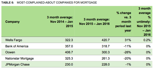 bank of america mortgage complaints-min