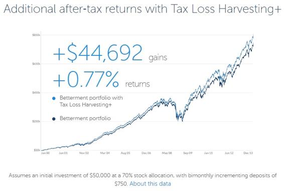 betterment tax