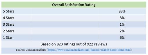 caliber mortgage reviews
