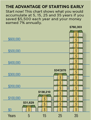 The Advantage of Starting Early Chart - Showing What You Would Accumulate at 5,15,25 and 35 Year if You Saved $5,500 Each Year at 7% Interest for Retirement Planning