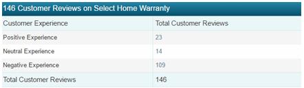 select home warranty complaints